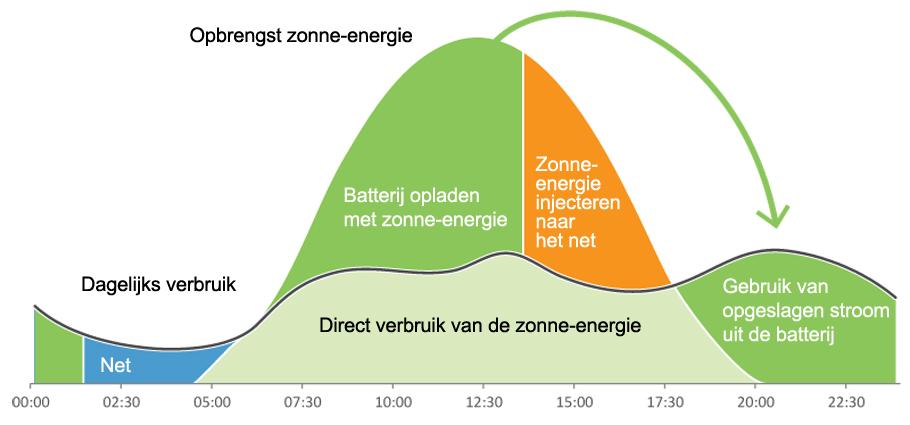 batterij opslag zonnepanelen werking