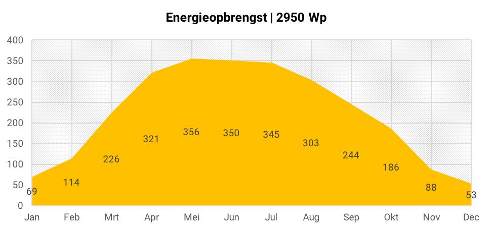 Energieopbrengst 10 zonnepanelen