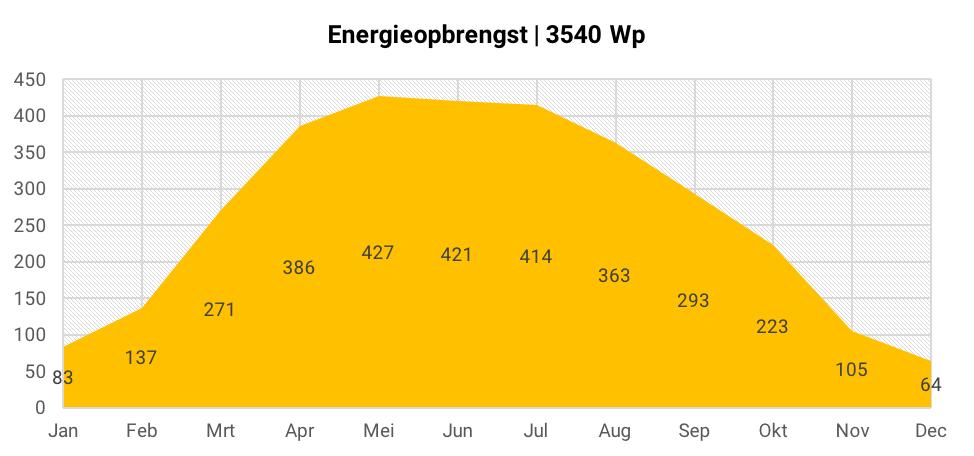 Energieopbrengst 12 zonnepanelen
