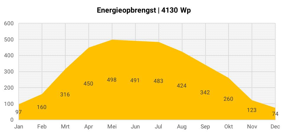 Energieopbrengst 14 zonnepanelen