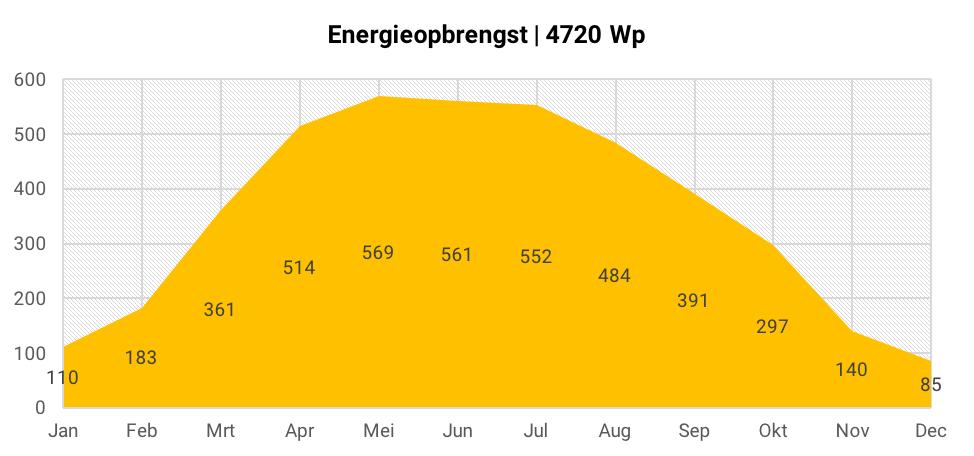 Energieopbrengst 16 zonnepanelen