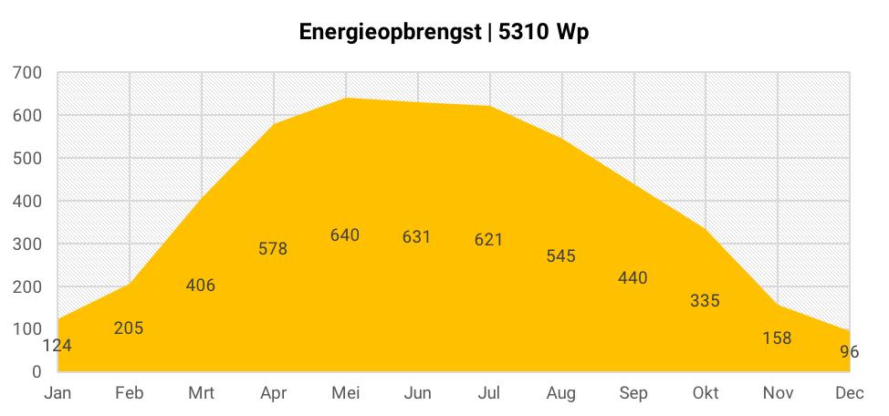 Energieopbrengst 18 zonnepanelen