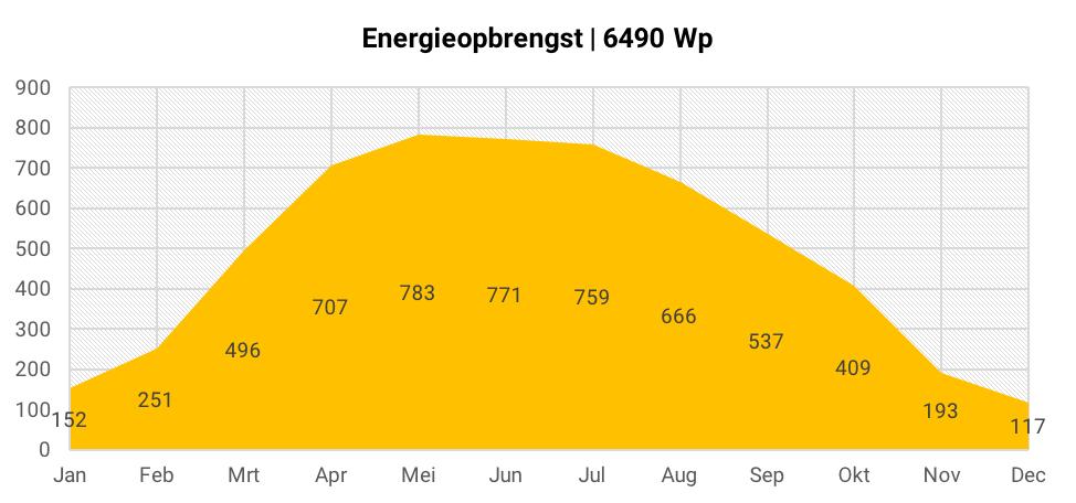 Energieopbrengst 22 zonnepanelen