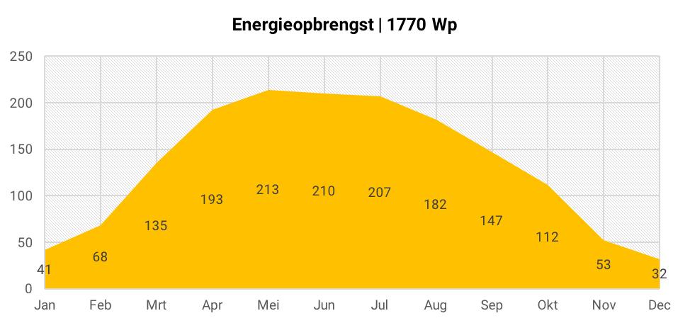 Energieopbrengst 6 zonnepanelen