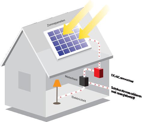 Wat is een zonnepanelen omvormer