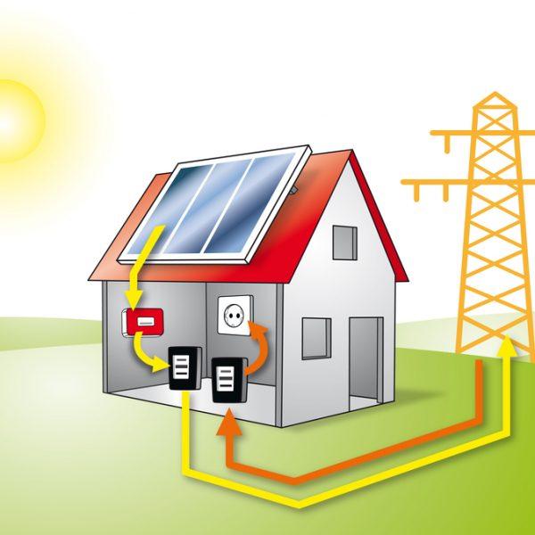 zonnepanelen salderen